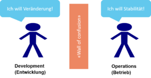 Dev, Ops und die Wall of Confusion